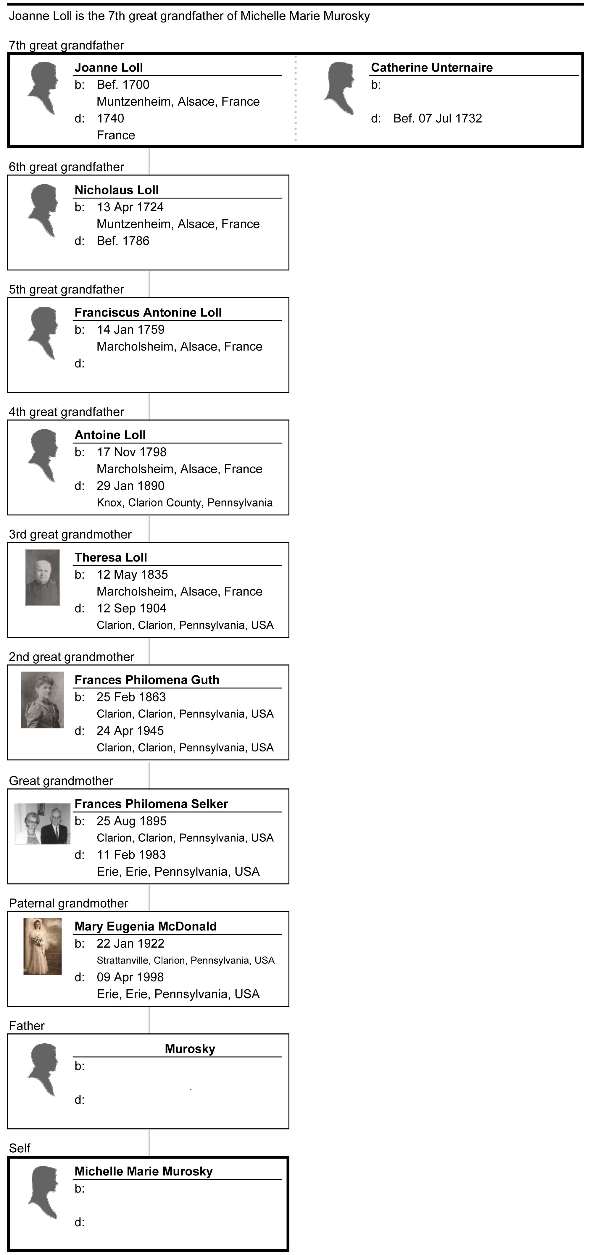 MB Boutiques: Blog Images &emdash; Ancestors - Maternal - Loll