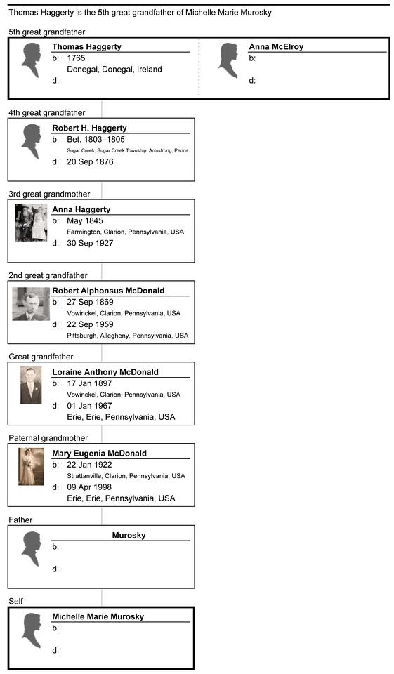 MB Boutiques: Blog Images &emdash; Ancestors - Maternal - Haggerty